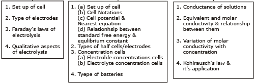 Kohlrausch Law - Electrochemistry, Class 12, Chemistry