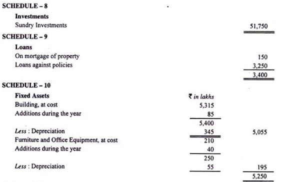 Final accounts of life Insurance Companies - Advanced ...
