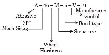 Past Year Questions: Machining Processes Mechanical Engineering Notes | EduRev