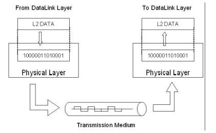 Layering and Protocol Computer Science Engineering (CSE) Notes | EduRev