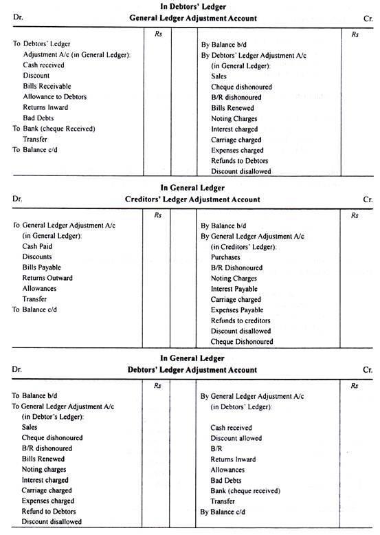 Self-Balancing Ledgers - Commerce Commerce Notes | EduRev