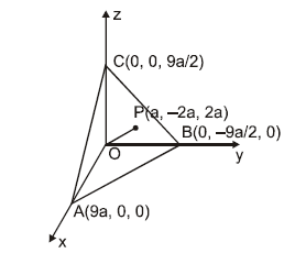Area of a Triangle and Equation of a Plane JEE Notes   EduRev