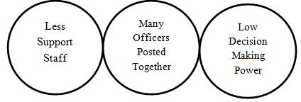 IOFS,UPSC,Public Service Commission