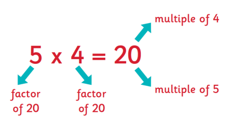 NCERT Solutions(Part - 1) - Playing with Numbers Class 6 Notes | EduRev