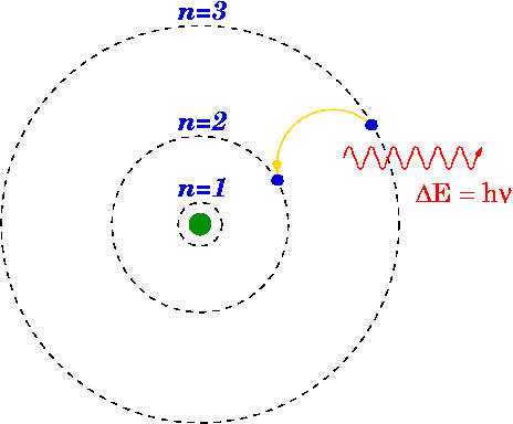 NEET Previous Year Questions (2014-20): Atoms NEET Notes | EduRev