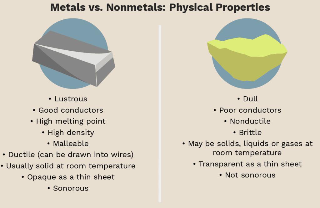 Short Notes - Materials: Metals and Non-Metals, Science, Class 8 Class 8 Notes | EduRev