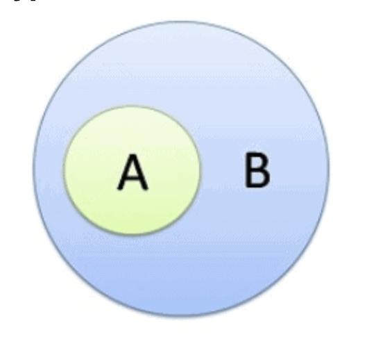 Syllogism CLAT Notes | EduRev