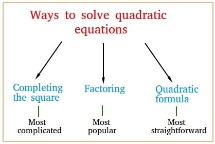 Facts That Matter- Quadratic Equations Class 10 Notes   EduRev