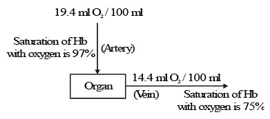 Transport of Gases NEET Notes | EduRev