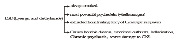 Mental and Psychological Disorders NEET Notes | EduRev