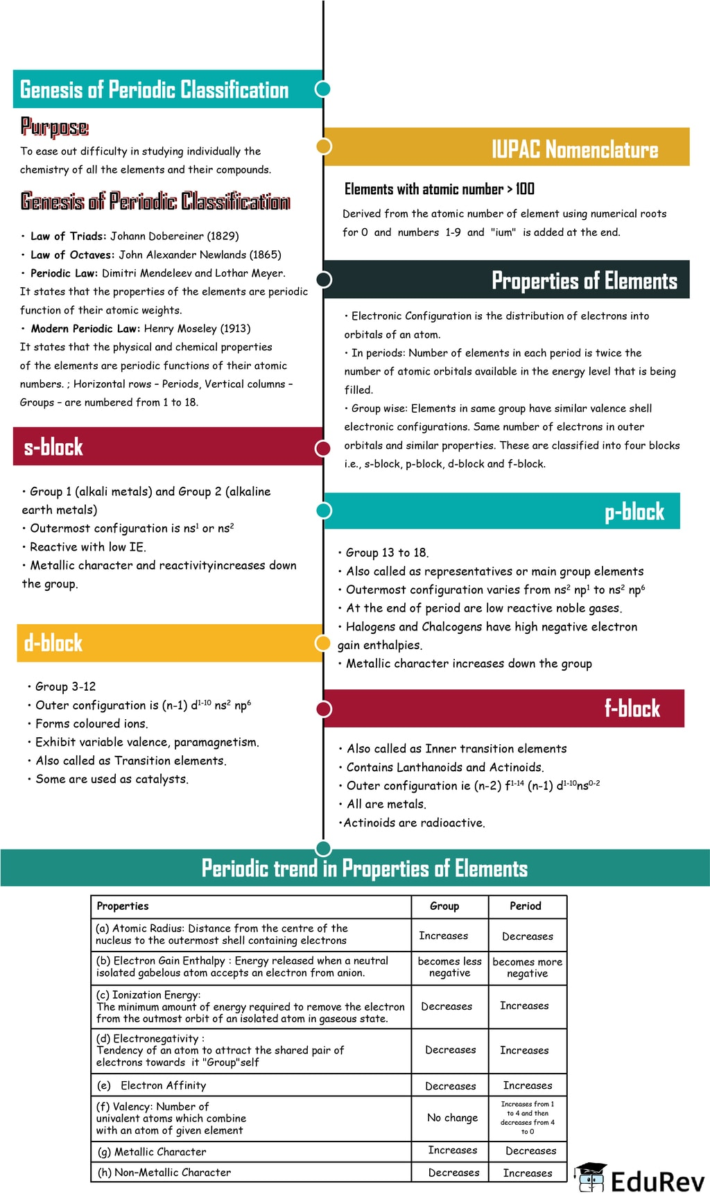 Mind Map: Classification of Elements & Periodicity in Properties Notes | EduRev