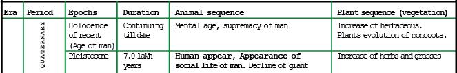 Evidences of Organic Evolution (Part - 1) - Notes, Botany, Class 12 Class 12 Notes | EduRev