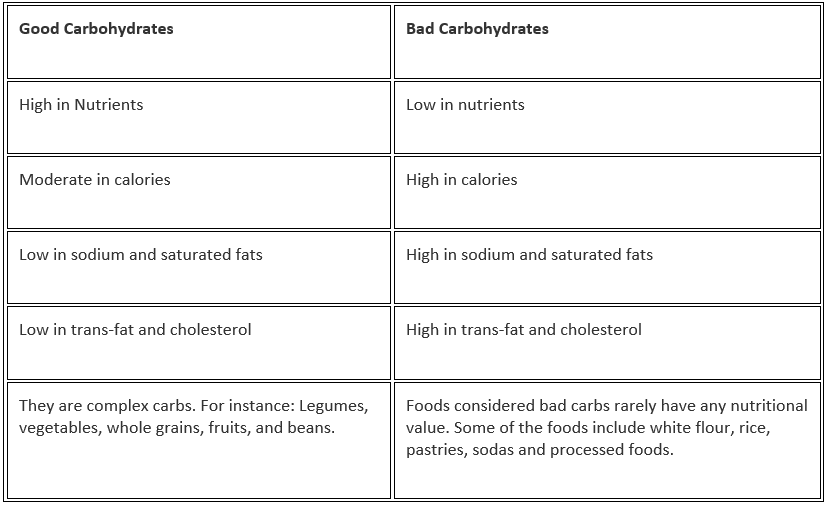 Doc: Carbohydrates NEET Notes   EduRev