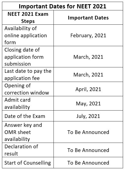 NEET 2020: Important Dates [Official], Application, Eligibility, Syllabus, Exam Pattern & Result NEET Notes | EduRev