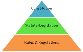 An Introduction to the Constitution CLAT Notes | EduRev