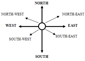 Distance and Direction LR Notes   EduRev