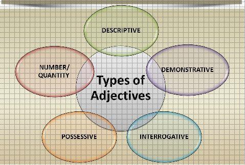 Adjective CLAT Notes | EduRev