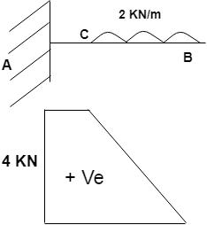 strength-materials-questions-answers-shear-force-bending-moment-diagram-q6