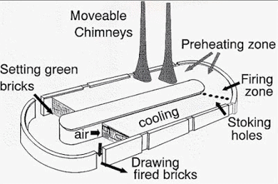 Bricks Civil Engineering (CE) Notes   EduRev