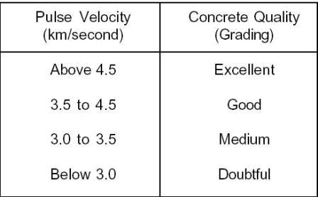 Concrete Civil Engineering (CE) Notes   EduRev