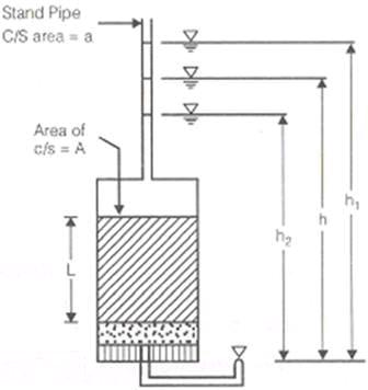 Permeability Civil Engineering (CE) Notes | EduRev