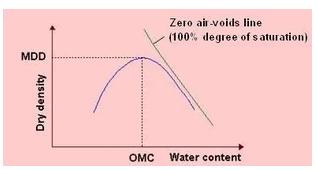 Compaction of Soil Civil Engineering (CE) Notes | EduRev