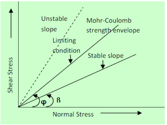 Stability Analysis of Slopes Civil Engineering (CE) Notes | EduRev