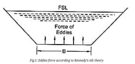 Distribution System Civil Engineering (CE) Notes | EduRev