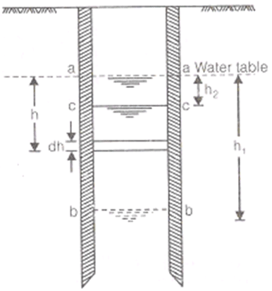 Well Hydraulics Civil Engineering (CE) Notes | EduRev