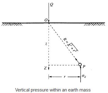 Stress Distribution in the Soil Civil Engineering (CE) Notes   EduRev