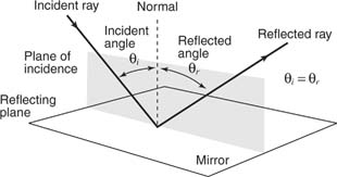 Refraction By Plane Surfaces Class 12 Notes | EduRev