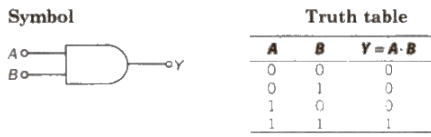 Logic Gates Class 12 Notes | EduRev