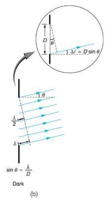 Single Slit Experiment Class 12 Notes   EduRev