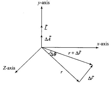 NCERT Exemplar: Gravitation Notes | EduRev