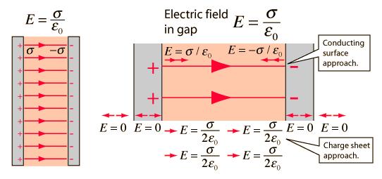 Magnetism & Gauss's Law Notes   EduRev