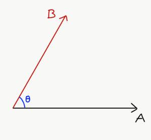 The Scalar Product Class 11 Notes | EduRev