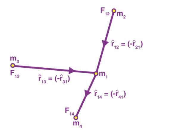Universal Law of Gravitation Notes   EduRev