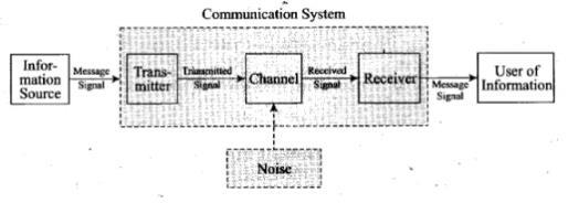NCERT Exemplars - Communication Systems (Part - 1) Notes | EduRev