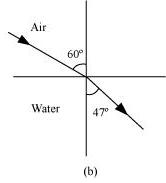NCERT Solutions - Geometric Optics Class 12 Notes | EduRev