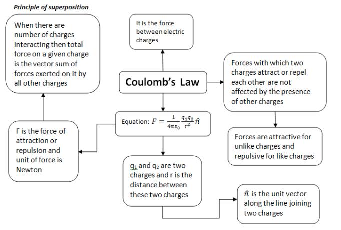 Doc: Vector Form of Coulomb's Law and Forces Between