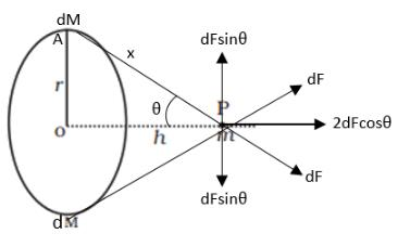 NCERT Exemplar (Part - 2) - Gravitation JEE Notes | EduRev
