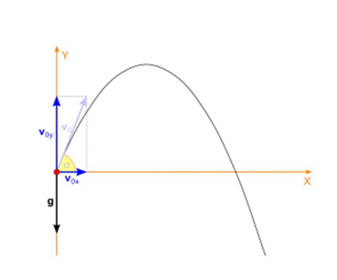Introduction to Motion in a Plane Class 11 Notes | EduRev