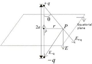 Doc: Electric Dipole Class 12 Notes | EduRev