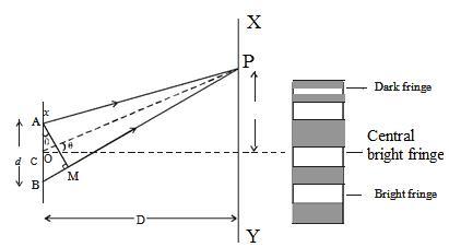 Double Slit Experiment Class 12 Notes | EduRev