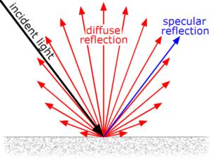 Refraction By Plane Surfaces Class 12 Notes   EduRev