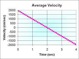 Average Speed & Velocity and Instantaneous Speed & Velocity Notes | EduRev