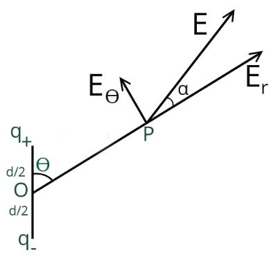 Electric Field due to an Electric Dipole Class 12 Notes | EduRev