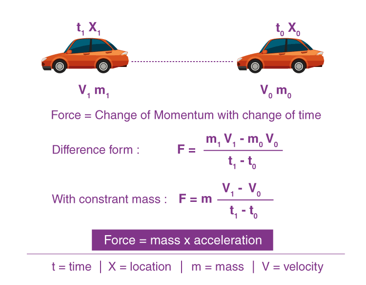 Second Law of Motion JEE Notes   EduRev