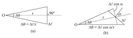 Concept Of Solid Angle JEE Notes | EduRev