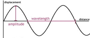 Displacement Relationship in a Progressive Wave Class 11 Notes   EduRev